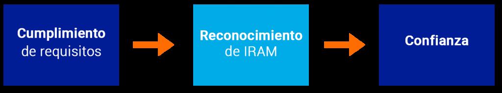 cumplimiento de requisitos - reconocimiento IRAM - confianza